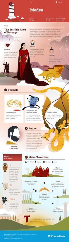 Medea Infographic | Course Hero