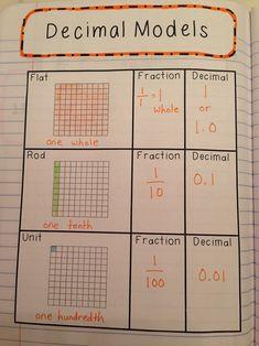 Interactive notes for teaching decimals using models. 5.NBT.A.3, 5.NBT.A.3a…