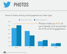 Twitter Experiencing Massive Growth: New Research | Social Media Examiner