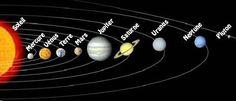 Ordre des planètes du système solaire | JeRetiens - Trucs mnémotechniques moyens et méthodes