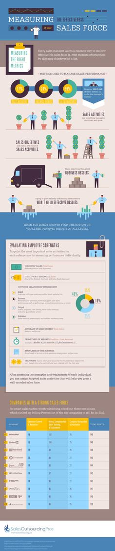 Interesting infographic that covers how to measure the effectiveness of your sales force that focuses on sales metrics that are manageable, and explores quantitative and other variables.