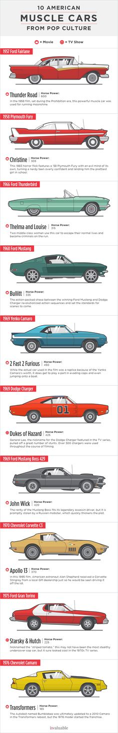 "10 Famous American Muscle Cars from Pop Culture | By technical definition, a muscle car has a big block V8 engine and a smaller coupe style body. The terms ""sports car"" and ""muscle car"" have evolved over the years to include an array of styles. Chevrolet, Ford, and Dodge are especially notable makers of antique and muscle cars."