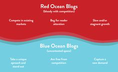 Want To Make Your Blog Stand Out? Use The Blue Ocean Strategy