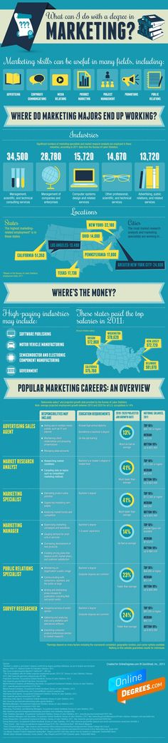 What can you do with a career in marketing? This infographic takes a look.