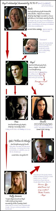 The Angel Chart- St_Salieri -  [Archive of Our Own]  A short chart of Angel's love life by Cordelia and Wesley.