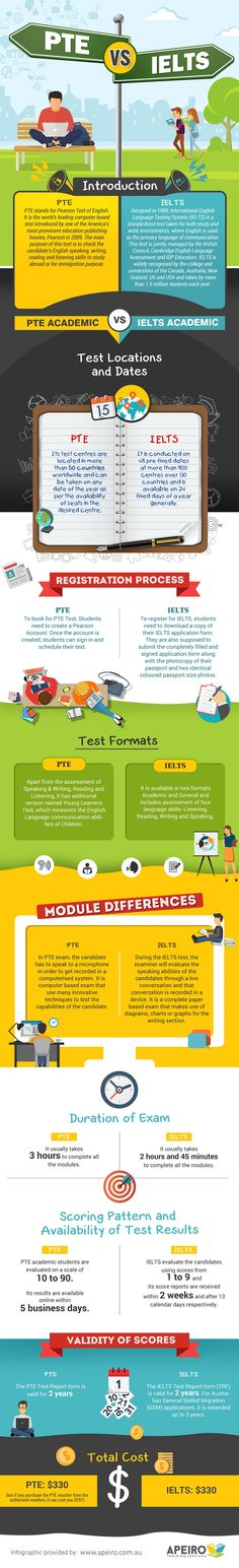 What Are The Differences Between PTE & IELTS? #Infographic #Education