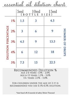 to Blend/Dilute Essential Oils A printable essential oil dilution chart for free.A printable essential oil dilution chart for free. Edens Garden Oils, Edens Garden Essential Oils, Doterra Oils, Doterra Essential Oils, Natural Essential Oils, Essential Oil Blends, Natural Oils, Natural Health, Essential Oil Dilution Chart