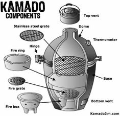 A Kamado is a ceramic grill which uses lump charcoal to cook food either directly or indirectly. Discover why they are far superior to other types of grills. Ceramic Cooker, Ceramic Grill, Kamado Grill, Bbq Grill, Barbecue, Blackstone Grill, Diy Smoker, Tandoor Oven, Grill Parts