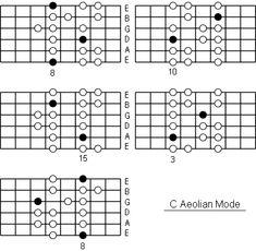C Aeolian Mode positions