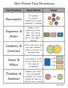 Creative and engaging visual chart for teaching about the different types of non-fiction text structures