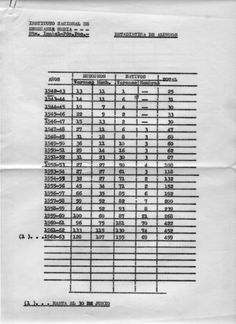 Estadística-Alumnos.jpgEstadística de Alumnos del Instituto Cardenal Cisneros de Santa Isabel (1942-1963) Pulsa en la imagen para cerrar esta ventana