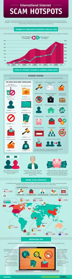 Internet Scam infographic #mashable