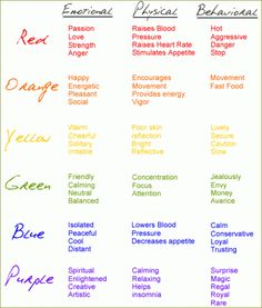 CORES, COLORIDO, PSICOLOGIA This is a great chart to keep around when youre deciding on a color palate for anything! I know Ill be taking it out next time I'm painting a room. Info Board, Color Meanings, Colors And Their Meanings, Color Psychology, Psychology Meaning, Psychology Facts, Psychology Studies, Psychology Major, Tips & Tricks