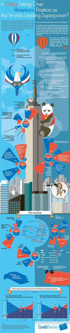 Is China Taking Over America's Position as THe World's Leading Superpower Infographic