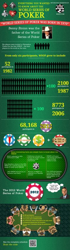 This infographic is presented by http://www.wsop.com the Official website of the World Series of Poker Tournament. Featuring poker tournament coverage of events, schedules and news. Play online poker games like the WSOP pros.