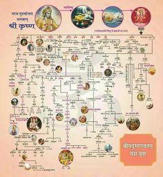 Family Tree Mahabharata