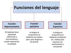 Funciones Del Lenguaje Lenguaje Elementos De La Comunicacion Enseñanza Aprendizaje