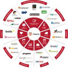 infographic-magento-ecommerce-ecosystem