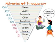 Frequency adverbs, always, usually, frequently, difference between seldom and rarely