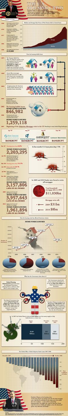 Very informative history of housing and how we came to be in the current crises.