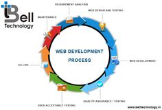 Bell Technology provides services in Web Design And Development Services, Technical Writing, Web Based Applications, Seo Services At Very Affordable Prices.
