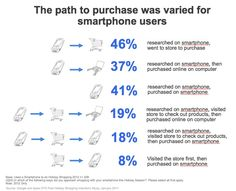 Smartphones and tablets influence consumer purchasing decisions on mobile, online and in store