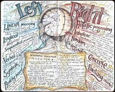 Follow for lots FREE 'too-neat-not-to-keep' teaching tools & other fun stuff :) ......Great Brain Anchor Chart!!! By Christian Oliver Cruz