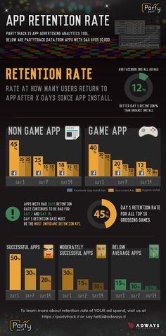 #Infographic: Do Facebook mobile app install ads help retention? - Inside #Facebook