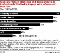 Tactics for Which Marketing and Communications Professionals Worldwide Engage with Influencers*, May 2015; #jenerositymktg