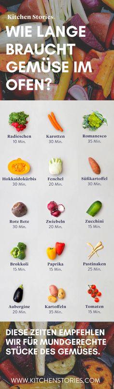 Wie lange braucht #Gemüse im #Ofen? Die #Garzeit deines Gemüses hängt sowohl von der Gemüsesorte selbst, als auch davon ab, wie groß oder klein du es schneidest. In unserer #Tabelle haben wir unterschiedlichen Garzeiten für dich zusammengetragen. Die Zeiten sind natürlich nur als Durchschnittswert zu betrachten und hängen u.a. auch von deiner eingestellten Ofentemperatur ab. #Ofengemüse #tipps #info