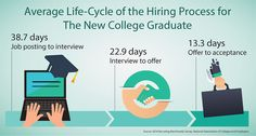 How Long Does It Take to Get a Job? (Infographic) Courtesy of the National Association of Colleges and Employers (NACE)