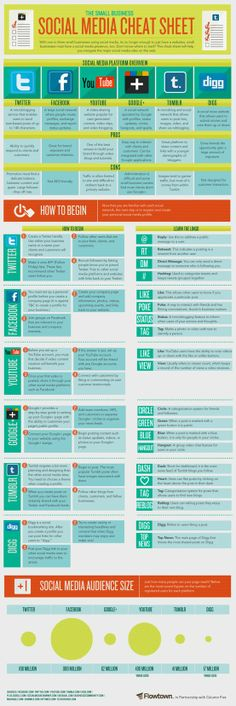 Marketing-Social Media Posts / Small Business Social Media Cheat Sheet INFOGRAPHIC | Infographipedia.com