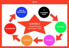 Lesefokus – Begynneropplæring med Runar Miss Honey, Chart, Learning, First Grade, Studying, Teaching, Onderwijs