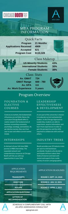 Find key information about the The University of Chicago Booth School of Business MBA such as the class profile, program overview, application requirements and dates. #gmat #apexgmat #gmatmba #chicagobooth #chicagoboothschoolofbusiness #chicagoboothbusinessschool #chicagoboothmba #chicagoboothmbaprofile #mba #gmathelp #gmatpost #gmatinfographic #mbaprofille Business School, Infographics, Dates, Chicago, University, Profile, How To Apply, Student, Key