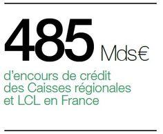 À fin 2012 en France, les encours du groupe Crédit Agricole s'élèvent à 485 milliards d'euros (Caisses régionales et LCL), soit une progression de 1,4 % par rapport à 2011. Un crédit sur quatre accordés aux ménages lui revient.