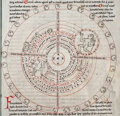 "Calendar of Zwiefalten Annales Zwifaltenses minores Stuttgart - [1162 AD] - 7 Planeten System-  Geocentric medieval scheme of the seven planets: In the centre ""Terra"" the earth. In the following circles (from centre to periphery) 1) Luna (Moon), 2) Stella Mercuri (Mercury) 3) Venis stella (Venus) 4) Sol (Sun) 5) Martis stella (Mars) 6) Jovis stella (Jupiter) 7) Saturni stella (Saturn)"