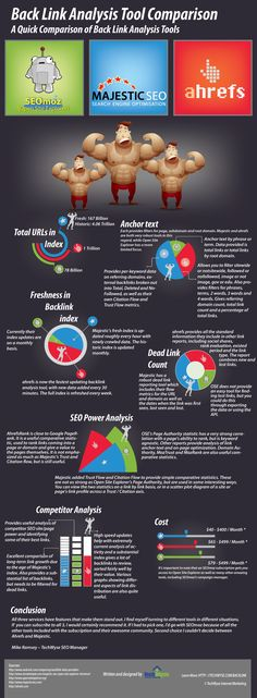 Comparing SEOmoz, MajesticSEO & Ahrefs Link Tools  By David Wallace   Three great tools for #backlink analysis have been constantly improving over the last few years. #SEO    Open #Site Explorer from #SEOmoz, #Ahrefs and #Majestic SEO each have features that set them apart.   This infographic from the folks at TechWyse tries to capture  a general overview of fairly central aspects.  March 22, 2013