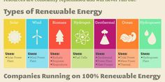 """""""The United States currently relies heavily on coal, oil, and natural gas for its energy."""" #solarfacts"""