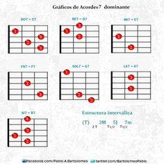 Clases de Guitarra : Pablo Bartolomeo: Gráficos de diversos Acordes