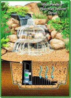building a waterfall | Small Garden Ponds - Backyard Pond - Pond Waterfalls