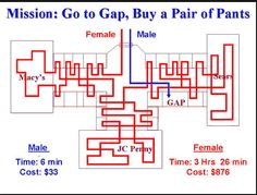 How men and women buy a pair of pants? This is true. And it's funny to note how the woman never gets to the Gap at all. Sephora, Men Vs Women, Funny Fashion, Inspirational Quotes Pictures, Friday Humor, Humor Grafico, Funny Messages, Man Vs, True Facts