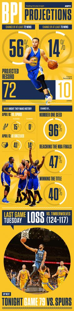 After losing in overtime to the Timberwolves, the Warriors must win all four of their remaining games -- including two against the mighty Spurs -- to set the NBA record with 73 wins.