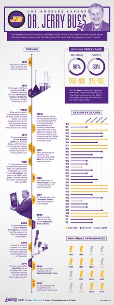 The basketball world continues to celebrate the life of one of the most successful sports figures of all-time. Here's a look at the life and career of Dr. Jerry Buss, the greatest owner in sports. Basketball Games Online, Basketball Moves, Basketball Design, Basketball Funny, Girls Basketball, Basketball Legends, 2006 Nba Finals, Jerry Buss, Just A Game