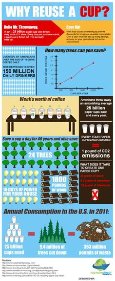 Why Reuse a Cup? Not everything can be recycled. For those items that aren't currently accepted in our recycling programs, we encourage you to seek out reuse or waste reduction options. This chart offers some good reasons why you should. Green Life, Go Green, Green Living Tips, Reusable Cup, Reduce Reuse Recycle, Recycling Programs, Environmental Science, Environmental Posters, Environmental Justice