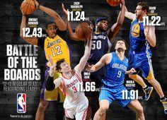 2012-13 NBA Rebound Leaders