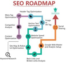 do Onsite white hat Seo for your website by onsiteseo