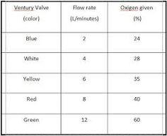 Image result for venturi mask flow rate