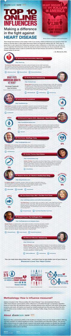 Top 10 Online Influencers in Fighting Heart Diseases