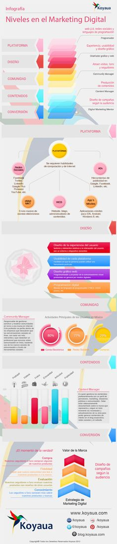 5 niveles en el Marketing Digital #infografia #infographic #marketing