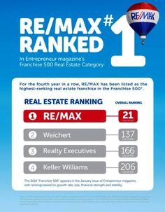 RE/MAX Highest Ranking Among Realty Franchises When we came to RE/MAX in 2007 we were looking to boost our business and provide the Highest Level of Service to our customers. http://rem.ax/1ldLwek
